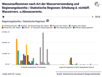 Wasseraufkommen nach Art der Wasserverwendung und Regierungsbezirke / Statistische Regionen: Erhebung d. nichtöff. Wasservers. u.Abwasserents.