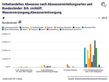 Unbehandeltes Abwasser nach Abwassereinleitungsarten und Bundesländer: Erh. nichtöff. Wasserversorgung,Abwasserentsorgung