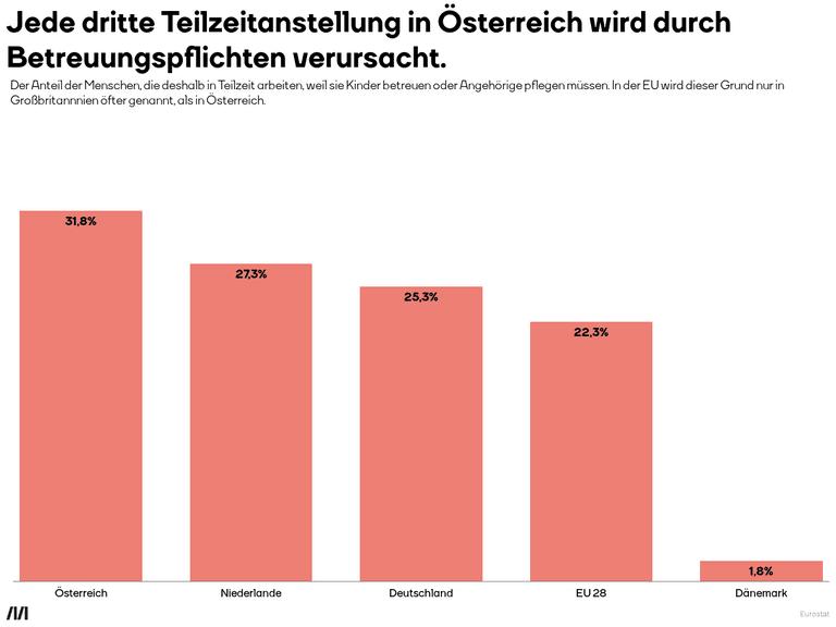 Jede dritte Teilzeitanstellung in Österreich wird durch Betreuungspflichten verursacht.