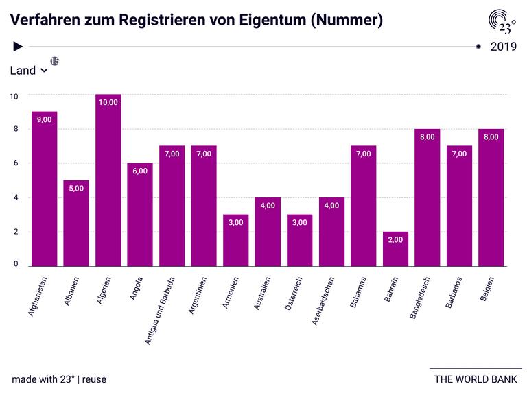 Verfahren zum Registrieren von Eigentum (Nummer)
