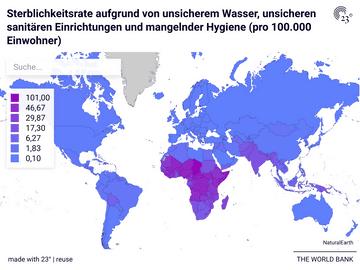 Sterblichkeitsrate aufgrund von unsicherem Wasser, unsicheren sanitären Einrichtungen und mangelnder Hygiene (pro 100.000 Einwohner)