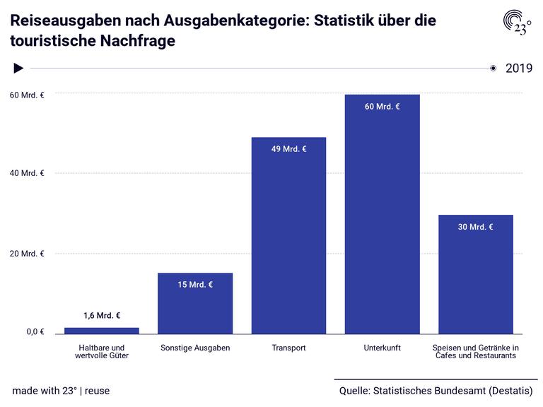 Reiseausgaben nach Ausgabenkategorie: Statistik über die touristische Nachfrage
