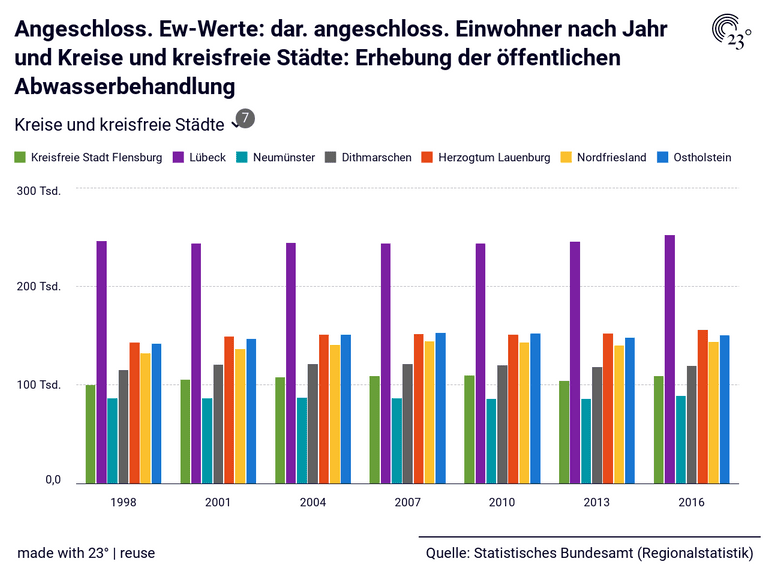 Angeschloss. Ew-Werte: dar. angeschloss. Einwohner nach Jahr und Kreise und kreisfreie Städte: Erhebung der öffentlichen Abwasserbehandlung
