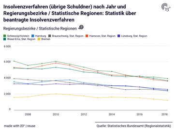 Insolvenzverfahren (übrige Schuldner) nach Jahr und Regierungsbezirke / Statistische Regionen: Statistik über beantragte Insolvenzverfahren
