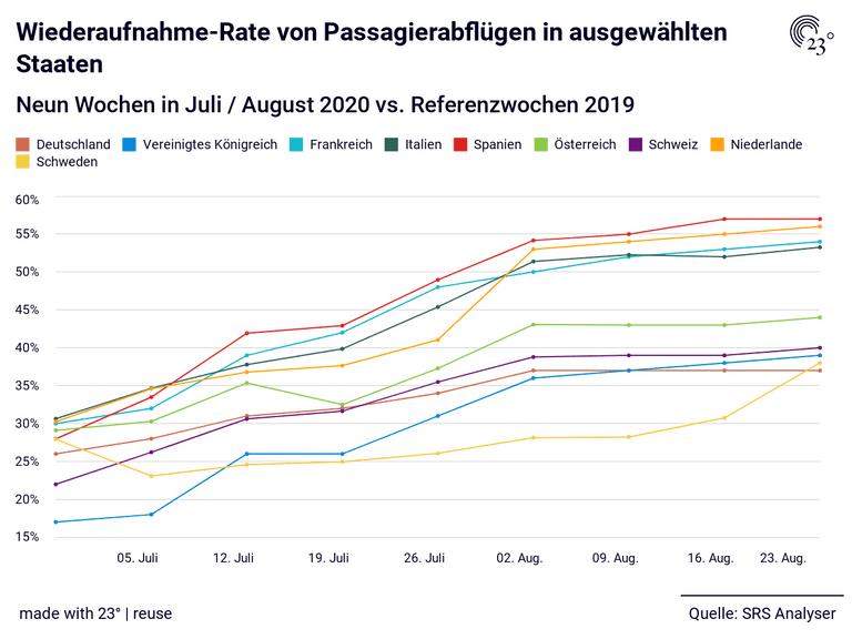 Wiederaufnahme-Rate von Passagierabflügen in ausgewählten Staaten