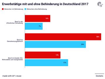 Erwerbstätige mit und ohne Behinderung in Deutschland 2017