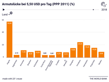 Armutslücke bei 5,50 USD pro Tag (PPP 2011) (%)