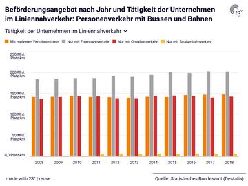 Beförderungsangebot nach Jahr und Tätigkeit der Unternehmen im Liniennahverkehr: Personenverkehr mit Bussen und Bahnen