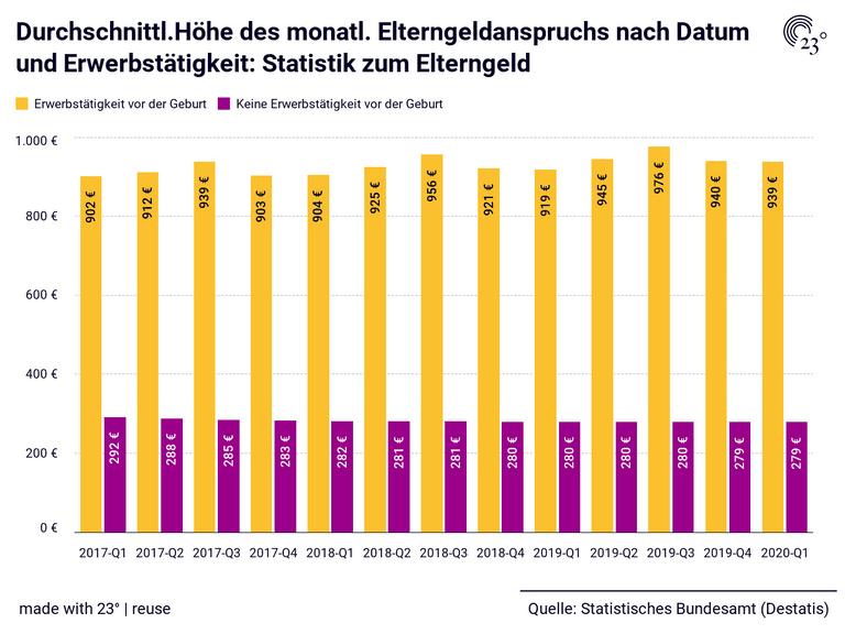Durchschnittl.Höhe des monatl. Elterngeldanspruchs nach Datum und Erwerbstätigkeit: Statistik zum Elterngeld