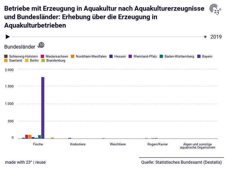 Betriebe mit Erzeugung in Aquakultur nach Aquakulturerzeugnisse und Bundesländer: Erhebung über die Erzeugung in Aquakulturbetrieben