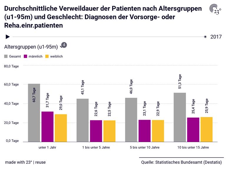Durchschnittliche Verweildauer der Patienten nach Altersgruppen (u1-95m) und Geschlecht: Diagnosen der Vorsorge- oder Reha.einr.patienten