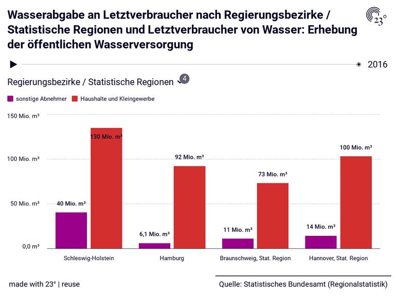 Wasserabgabe an Letztverbraucher nach Regierungsbezirke / Statistische Regionen und Letztverbraucher von Wasser: Erhebung der öffentlichen Wasserversorgung