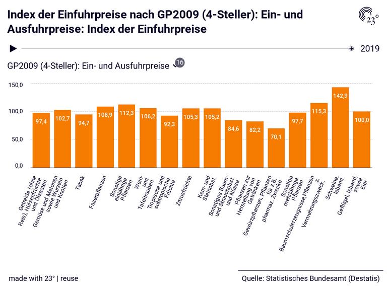 Index der Einfuhrpreise nach GP2009 (4-Steller): Ein- und Ausfuhrpreise: Index der Einfuhrpreise
