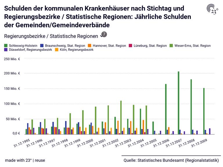 Schulden der kommunalen Krankenhäuser nach Stichtag und Regierungsbezirke / Statistische Regionen: Jährliche Schulden der Gemeinden/Gemeindeverbände