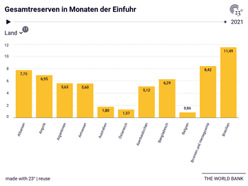 Gesamtreserven in Monaten der Einfuhr