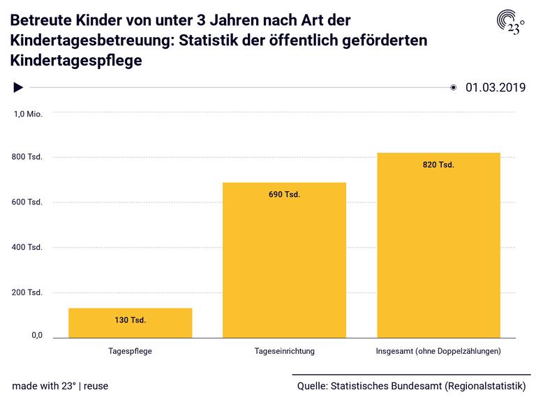 Betreute Kinder von unter 3 Jahren nach Art der Kindertagesbetreuung: Statistik der öffentlich geförderten Kindertagespflege