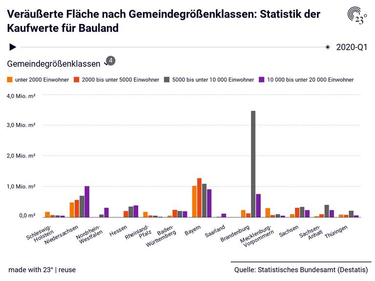 Veräußerte Fläche nach Gemeindegrößenklassen: Statistik der Kaufwerte für Bauland