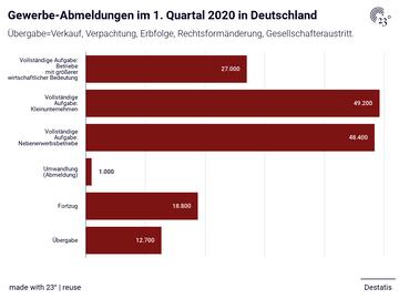 Gewerbe-Abmeldungen im 1. Quartal 2020 in Deutschland