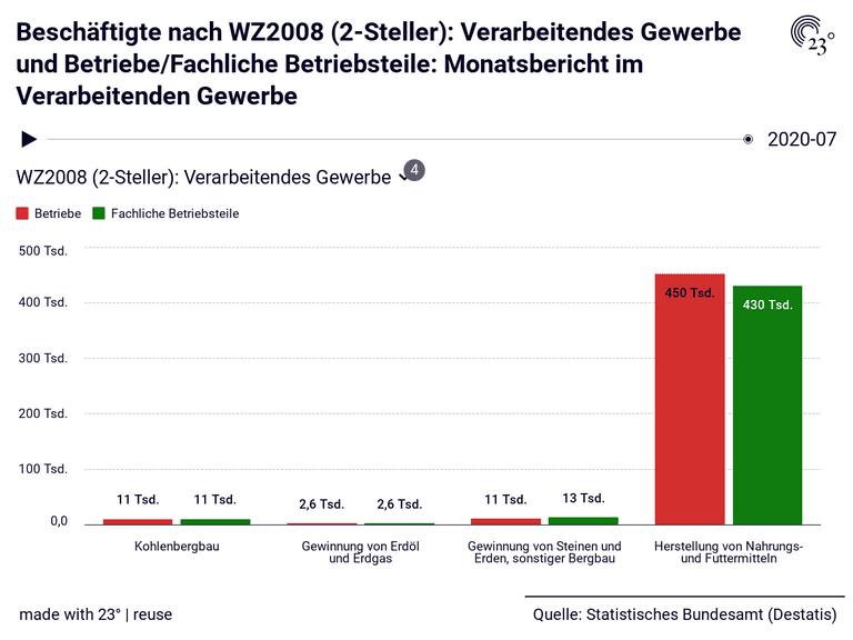 Beschäftigte nach WZ2008 (2-Steller): Verarbeitendes Gewerbe und Betriebe/Fachliche Betriebsteile: Monatsbericht im Verarbeitenden Gewerbe
