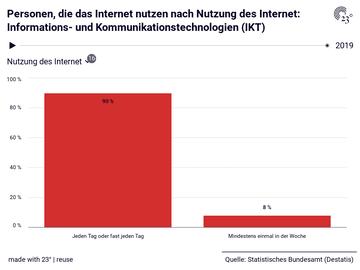 Personen, die das Internet nutzen nach Nutzung des Internet: Informations- und Kommunikationstechnologien (IKT)
