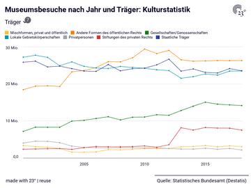 Museumsbesuche nach Jahr und Träger: Kulturstatistik