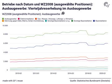 Betriebe nach Datum und WZ2008 (ausgewählte Positionen): Ausbaugewerbe: Vierteljahreserhebung im Ausbaugewerbe