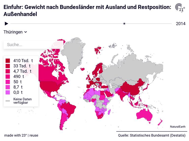 Einfuhr: Gewicht nach Bundesländer mit Ausland und Restposition: Außenhandel