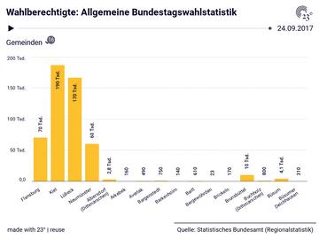 Wahlberechtigte: Allgemeine Bundestagswahlstatistik
