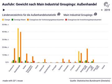 Ausfuhr: Gewicht nach Main Industrial Groupings: Außenhandel