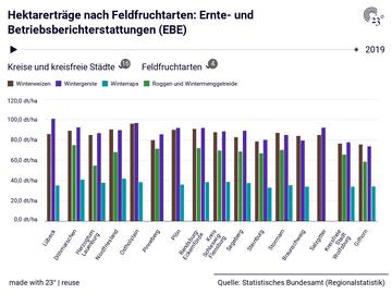 Hektarerträge nach Feldfruchtarten: Ernte- und Betriebsberichterstattungen (EBE)