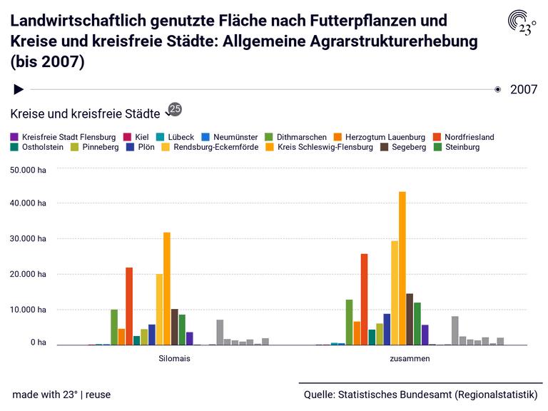 Landwirtschaftlich genutzte Fläche nach Futterpflanzen und Kreise und kreisfreie Städte: Allgemeine Agrarstrukturerhebung (bis 2007)