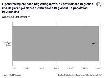 Eigentümerquote nach Regierungsbezirke / Statistische Regionen und Regierungsbezirke / Statistische Regionen: Regionalatlas Deutschland