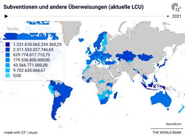 Subventionen und andere Überweisungen (aktuelle LCU)