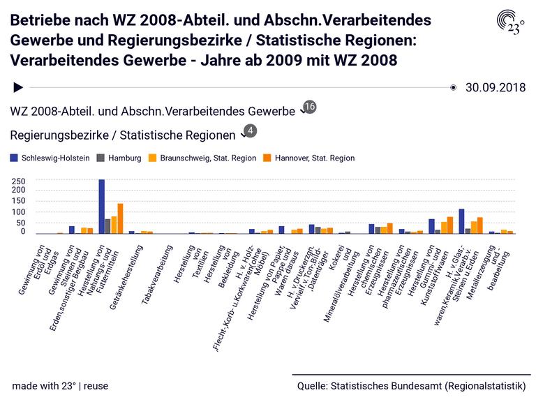 Betriebe nach WZ 2008-Abteil. und Abschn.Verarbeitendes  Gewerbe und Regierungsbezirke / Statistische Regionen: Verarbeitendes Gewerbe - Jahre ab 2009 mit WZ 2008