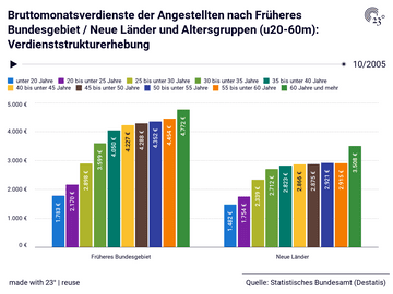 Bruttomonatsverdienste der Angestellten nach Früheres Bundesgebiet / Neue Länder und Altersgruppen (u20-60m): Verdienststrukturerhebung