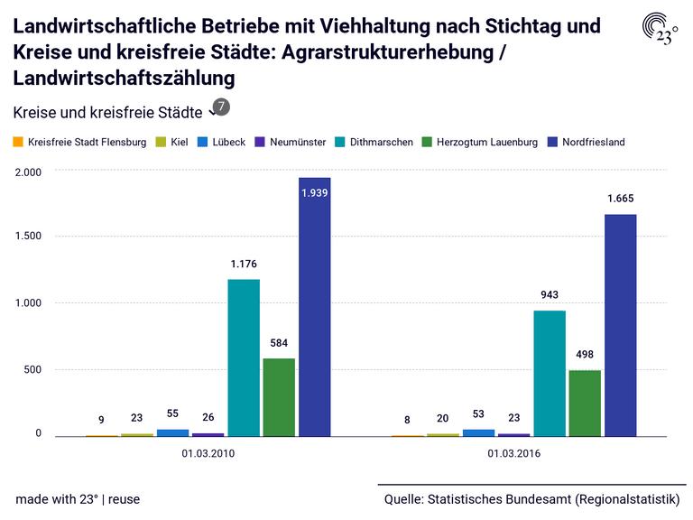 Landwirtschaftliche Betriebe mit Viehhaltung nach Stichtag und Kreise und kreisfreie Städte: Agrarstrukturerhebung / Landwirtschaftszählung