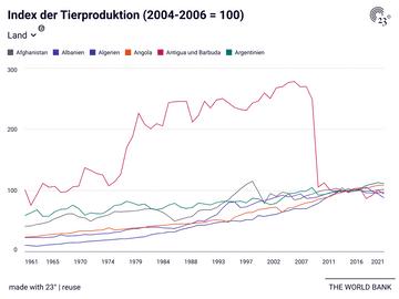 Index der Tierproduktion (2004-2006 = 100)