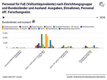 Personal für FuE (Vollzeitäquivalente) nach Einrichtungsgruppe und Bundesländer und Ausland: Ausgaben, Einnahmen, Personal öff. Forschungseinr.