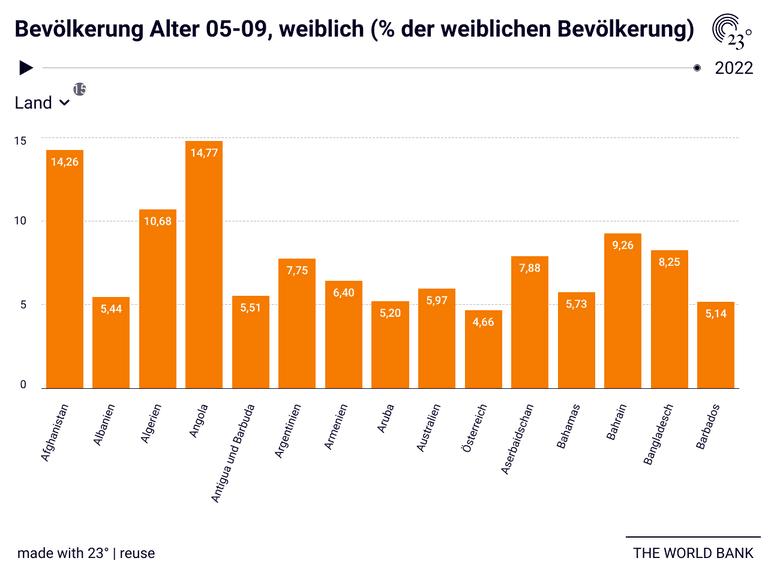 Bevölkerung Alter 05-09, weiblich (% der weiblichen Bevölkerung)