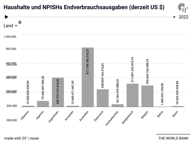Haushalte und NPISHs Endverbrauchsausgaben (derzeit US $)