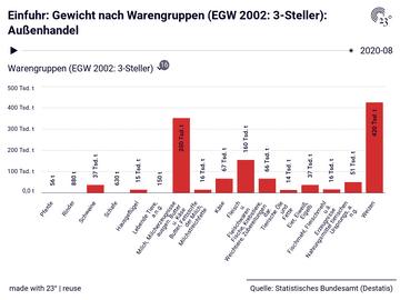 Einfuhr: Gewicht nach Warengruppen (EGW 2002: 3-Steller): Außenhandel