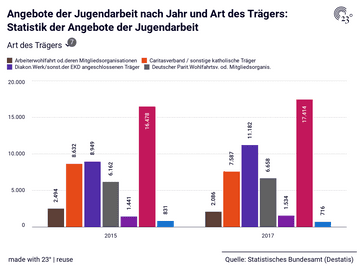 Angebote der Jugendarbeit nach Jahr und Art des Trägers: Statistik der Angebote der Jugendarbeit