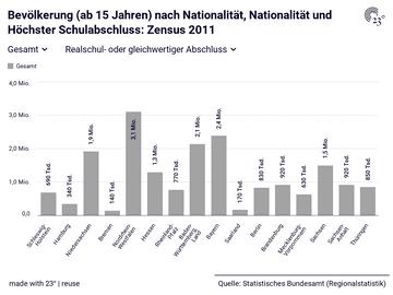 Zensus 2011: Bundesländer, Höchster Schulabschluss, Nationalität, Stichtag, Bevölkerung (ab 15 Jahren)