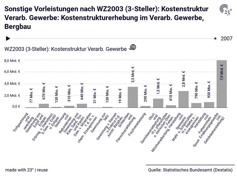 Sonstige Vorleistungen nach WZ2003 (3-Steller): Kostenstruktur Verarb. Gewerbe: Kostenstrukturerhebung im Verarb. Gewerbe, Bergbau
