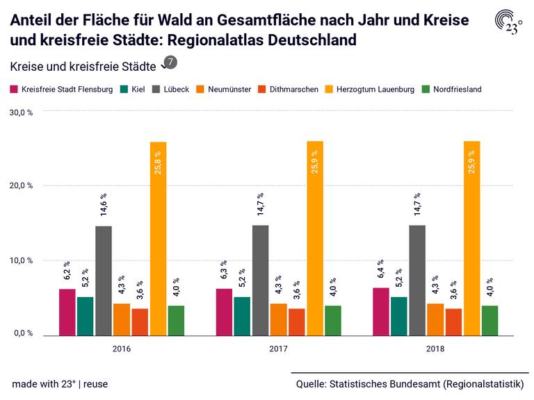 Anteil der Fläche für Wald an Gesamtfläche nach Jahr und Kreise und kreisfreie Städte: Regionalatlas Deutschland