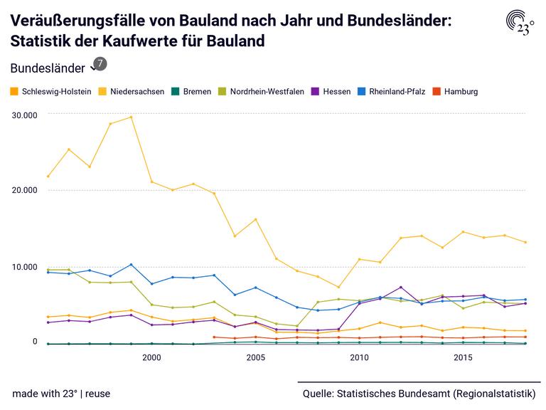 Veräußerungsfälle von Bauland nach Jahr und Bundesländer: Statistik der Kaufwerte für Bauland