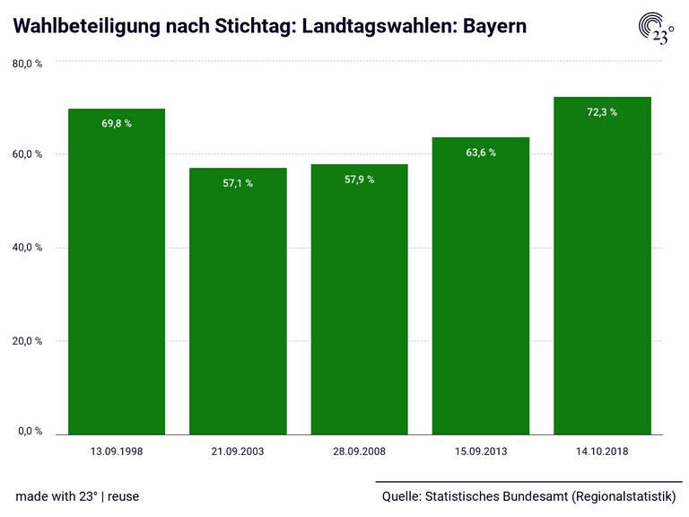 Wahlbeteiligung nach Stichtag: Landtagswahlen: Bayern