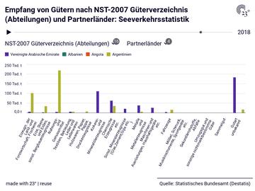 Empfang von Gütern nach NST-2007 Güterverzeichnis (Abteilungen) und Partnerländer: Seeverkehrsstatistik