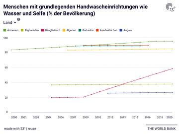 Menschen mit grundlegenden Handwascheinrichtungen wie Wasser und Seife (% der Bevölkerung)