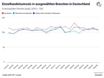 Einzelhandelsumsatz in ausgewählten Branchen in Deutschland